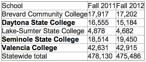 CC enrollment flattening